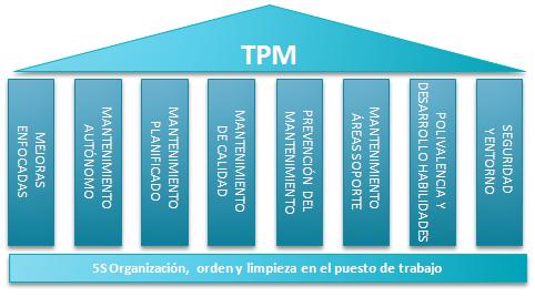 SIGNIFICADO DE TPM